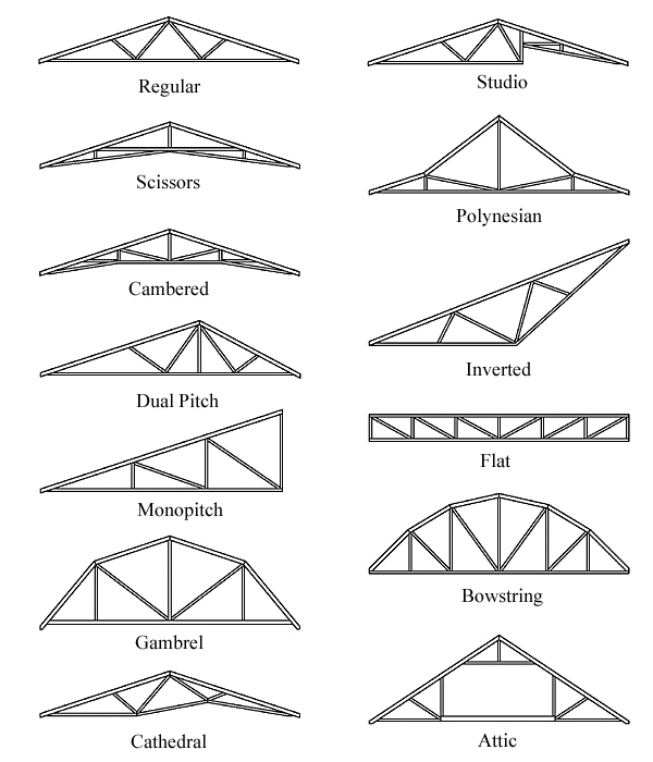 Roof Truss Types Building Roof Trusses