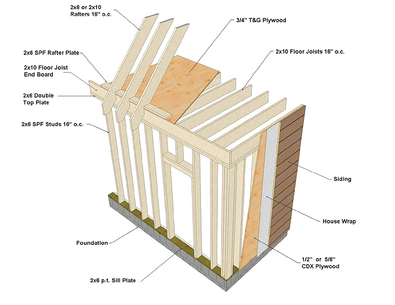Pole barn framing basics joy studio design gallery for Home building basics