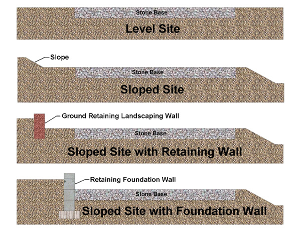 5 Benefits of Building a Landscape Retaining Wall on a Slope |Lot Slope Retaining Wall Footing Design