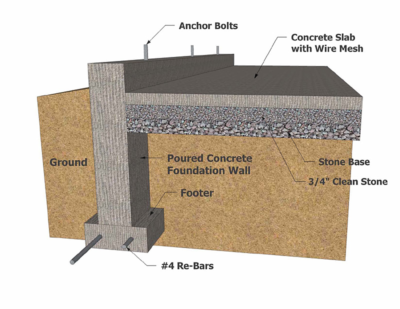 Building foundation types concrete foundation for Cost of poured concrete foundation walls