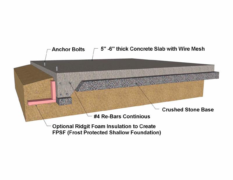 Building foundation types concrete foundation for Concrete slab plans