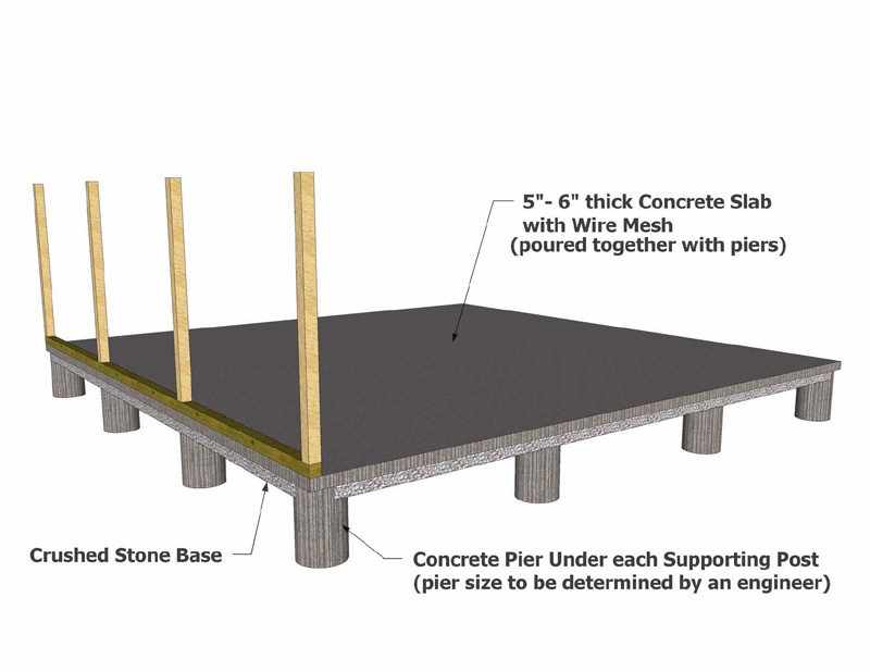 Building foundation types concrete foundation House foundations types